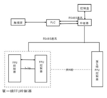 洁净室ffu控制系统拓扑图